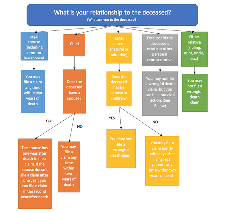 Flowchart of who can file a wrongful death claim